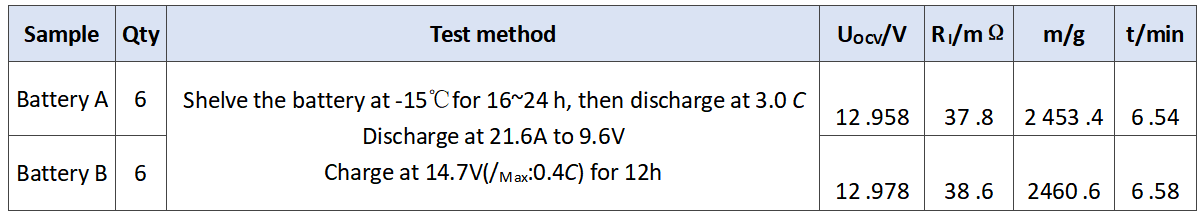 05_Discharge results of the experimental batteries at 3.0 C_9X MINERALS.png